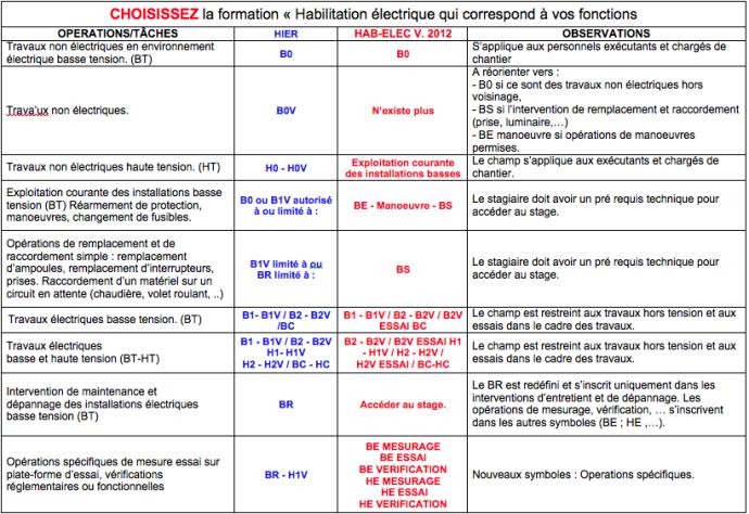 Formation habilitation lectrique formarisk - Verification installation electrique ...